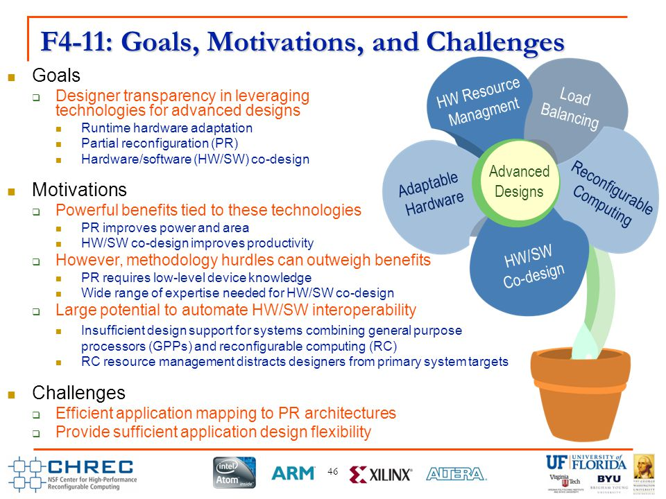 F4-11 Goals  Designer transparency in leveraging technologies for advanced designs Runtime hardware adaptation Partial reconfiguration (PR) Hardware/