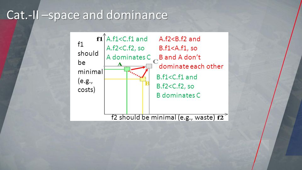 Cat.-II –space and dominance f2 should be minimal (e.g., waste) f1 should be minimal (e.g., costs) B.f1<C.f1 and B.f2<C.f2, so B dominates C A.f1<C.f1 and A.f2<C.f2, so A dominates C A.f2<B.f2 and B.f1<A.f1, so B and A don't dominate each other