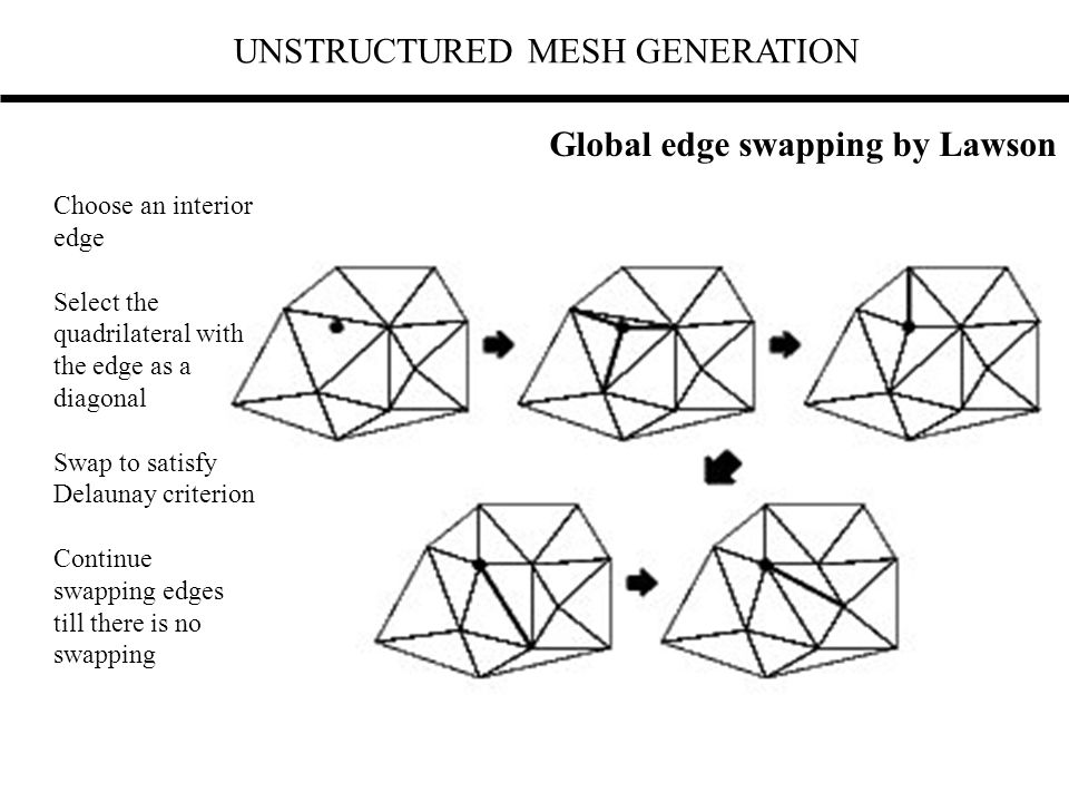 UNSTRUCTURED MESH GENERATION Global edge swapping by Lawson Choose an interior edge Select the quadrilateral with the edge as a diagonal Swap to satis