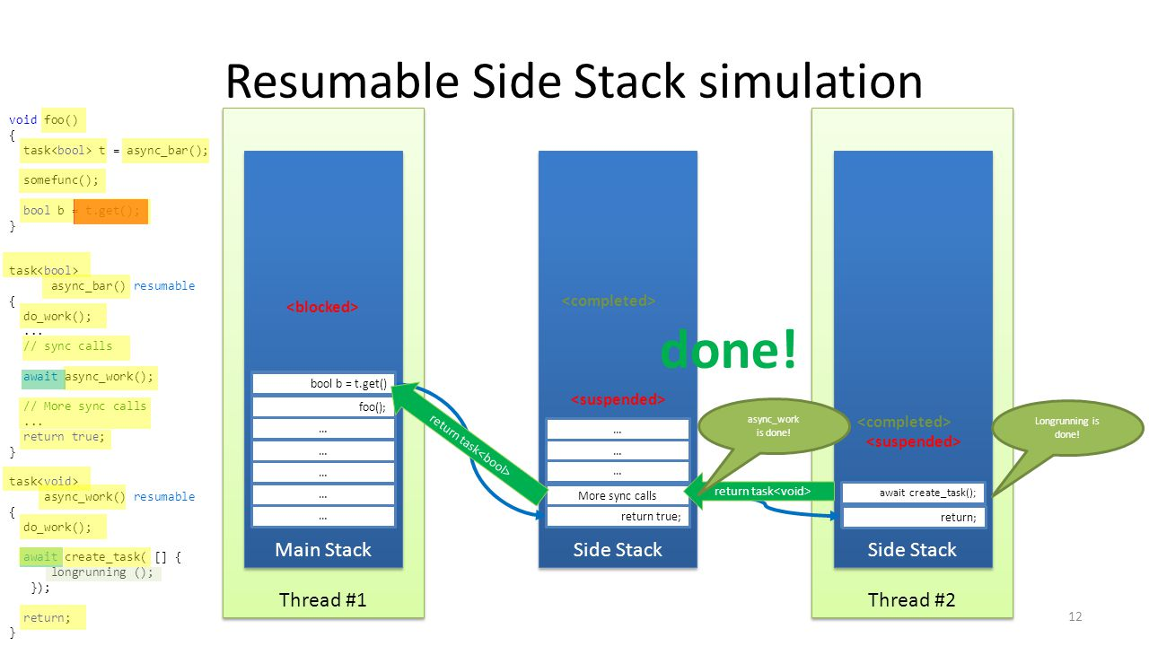 Thread #2 Thread #1 Resumable Side Stack simulation 12 Main Stack … … … … … foo(); t = async_bar() Side Stack async_bar(); do_work(); … … … await async_work(); somefunc(); bool b = t.get() More sync calls … return true; Side Stack async_work(); do_work(); await create_task(); Longrunning is done.