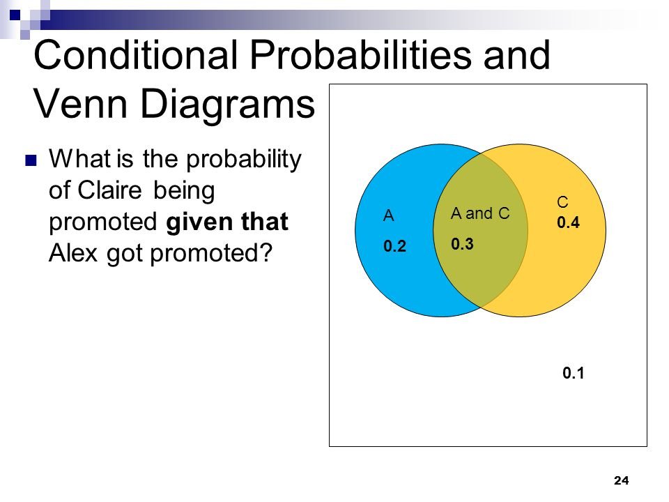 24 Conditional Probabilities and Venn Diagrams What is the probability of Claire being promoted given that Alex got promoted.