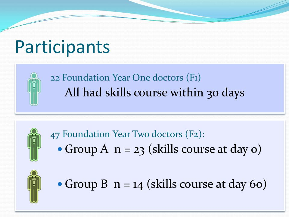 Participants 22 Foundation Year One doctors (F1) All had skills course within 30 days 47 Foundation Year Two doctors (F2): Group A n = 23 (skills course at day 0) Group B n = 14 (skills course at day 60)