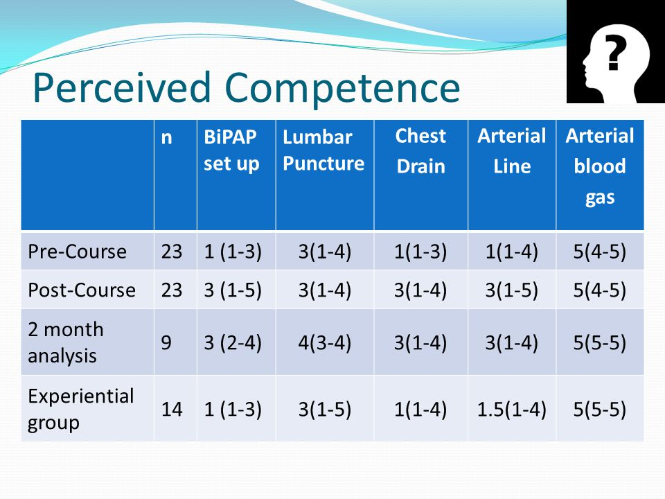 Perceived Competence nBiPAP set up Lumbar Puncture Chest Drain Arterial Line Arterial blood gas Pre-Course231 (1-3) 3(1-4)1(1-3)1(1-4)5(4-5) Post-Course233 (1-5) 3(1-4) 3(1-5)5(4-5) 2 month analysis 93 (2-4) 4(3-4)3(1-4) 5(5-5) Experiential group 141 (1-3) 3(1-5)1(1-4)1.5(1-4)5(5-5)