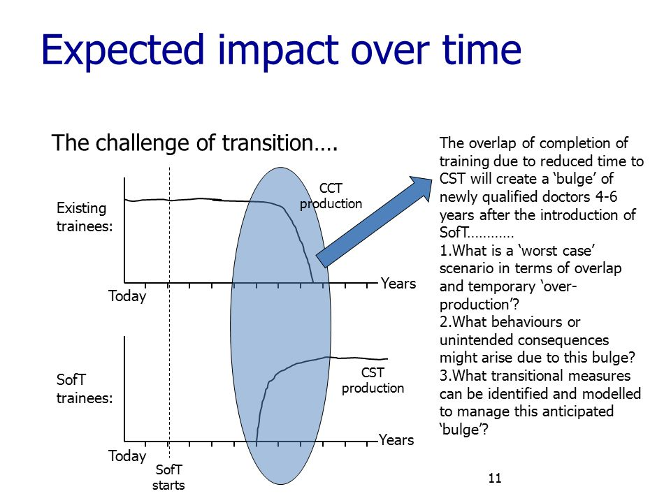 Expected impact over time 11 The challenge of transition…. Existing trainees: SofT trainees: Today SofT starts Years CST production CCT production The