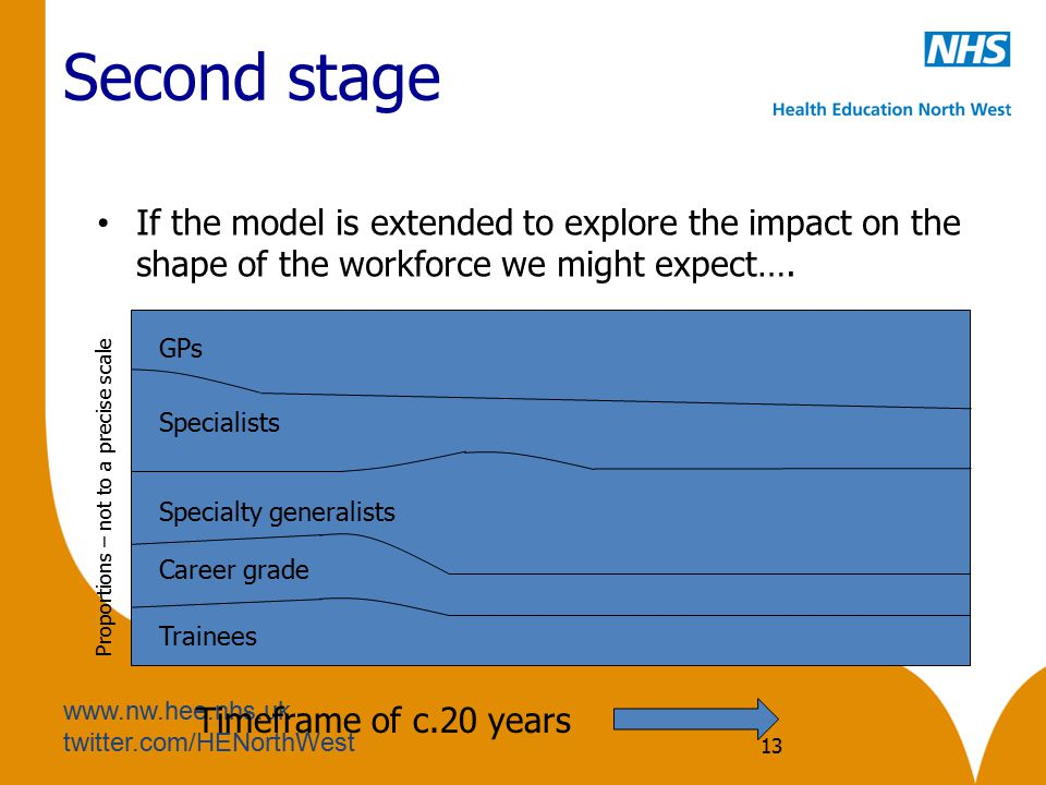 www.nw.hee.nhs.uk twitter.com/HENorthWest Second stage If the model is extended to explore the impact on the shape of the workforce we might expect….