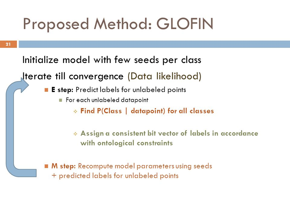 Proposed Method: GLOFIN Initialize model with few seeds per class Iterate till convergence (Data likelihood) E step: Predict labels for unlabeled points For each unlabeled datapoint  Find P(Class | datapoint) for all classes  Assign a consistent bit vector of labels in accordance with ontological constraints M step: Recompute model parameters using seeds + predicted labels for unlabeled points 21