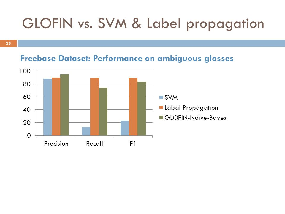 GLOFIN vs. SVM & Label propagation Freebase Dataset: Performance on ambiguous glosses 25