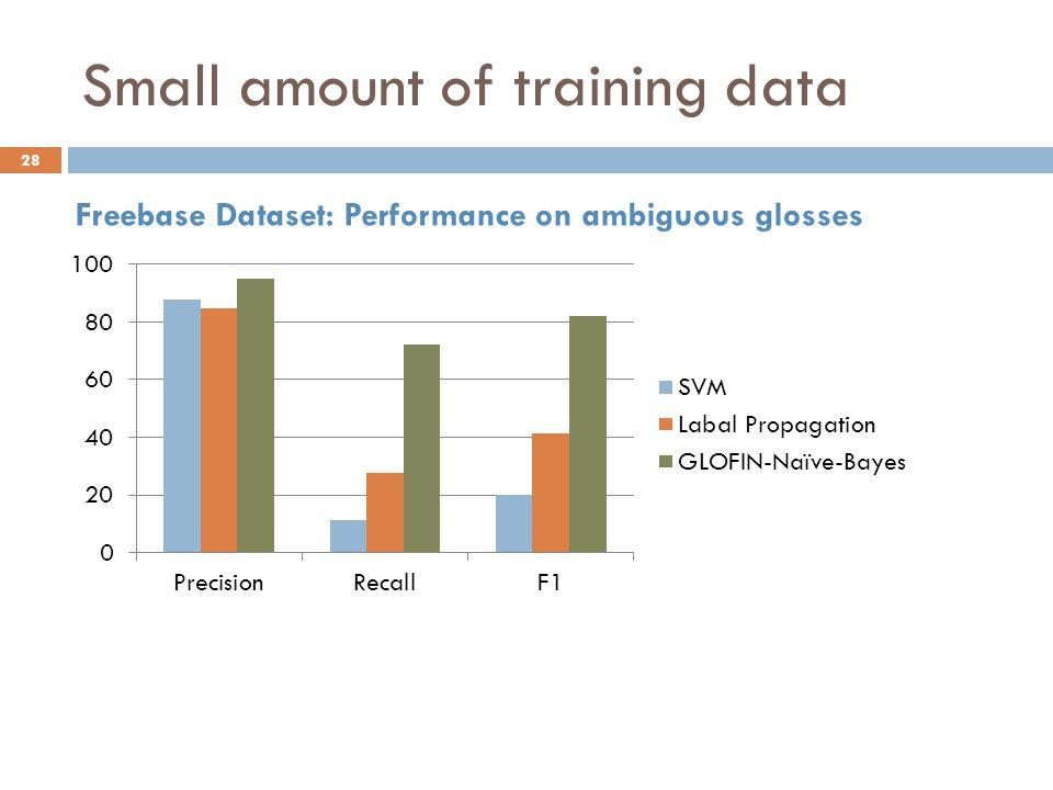 Small amount of training data Freebase Dataset: Performance on ambiguous glosses 28