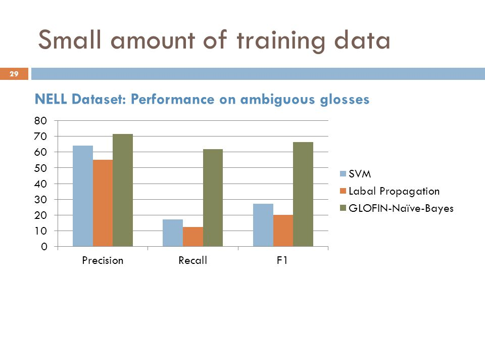 Small amount of training data NELL Dataset: Performance on ambiguous glosses 29