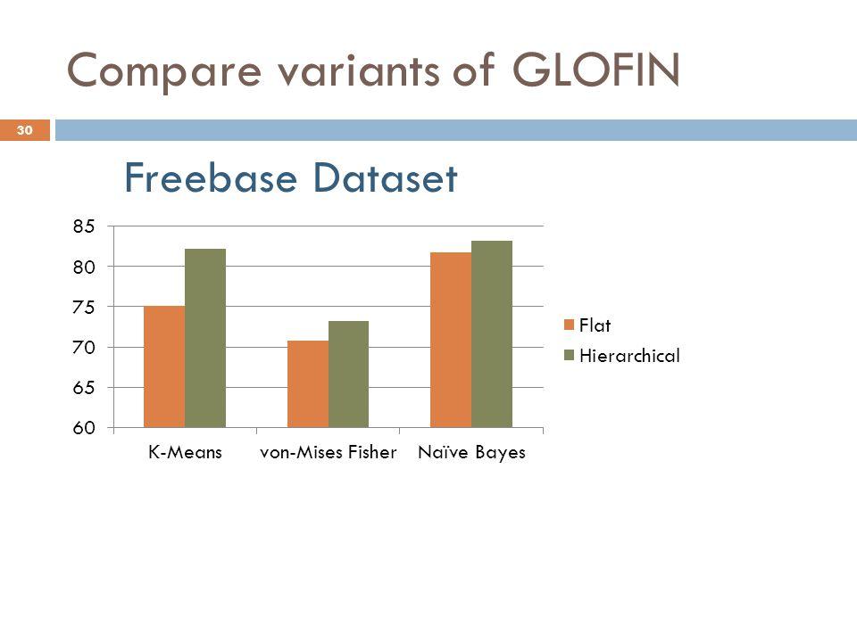 Compare variants of GLOFIN Freebase Dataset 30