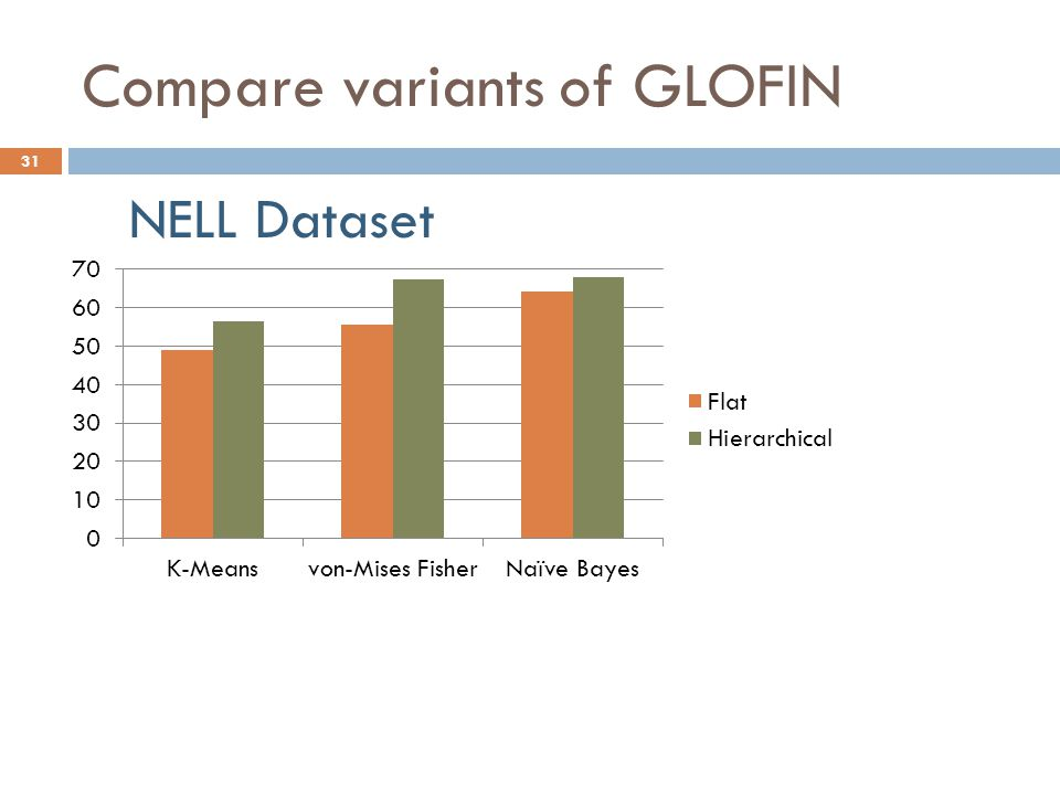 Compare variants of GLOFIN NELL Dataset 31