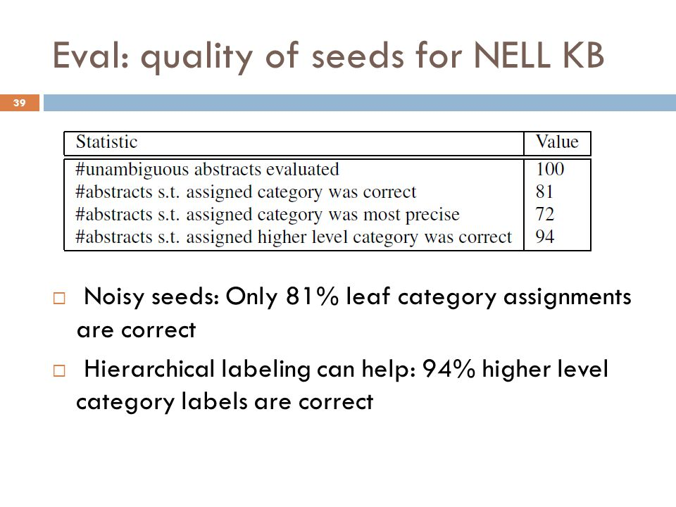 Eval: quality of seeds for NELL KB  Noisy seeds: Only 81% leaf category assignments are correct  Hierarchical labeling can help: 94% higher level category labels are correct 39