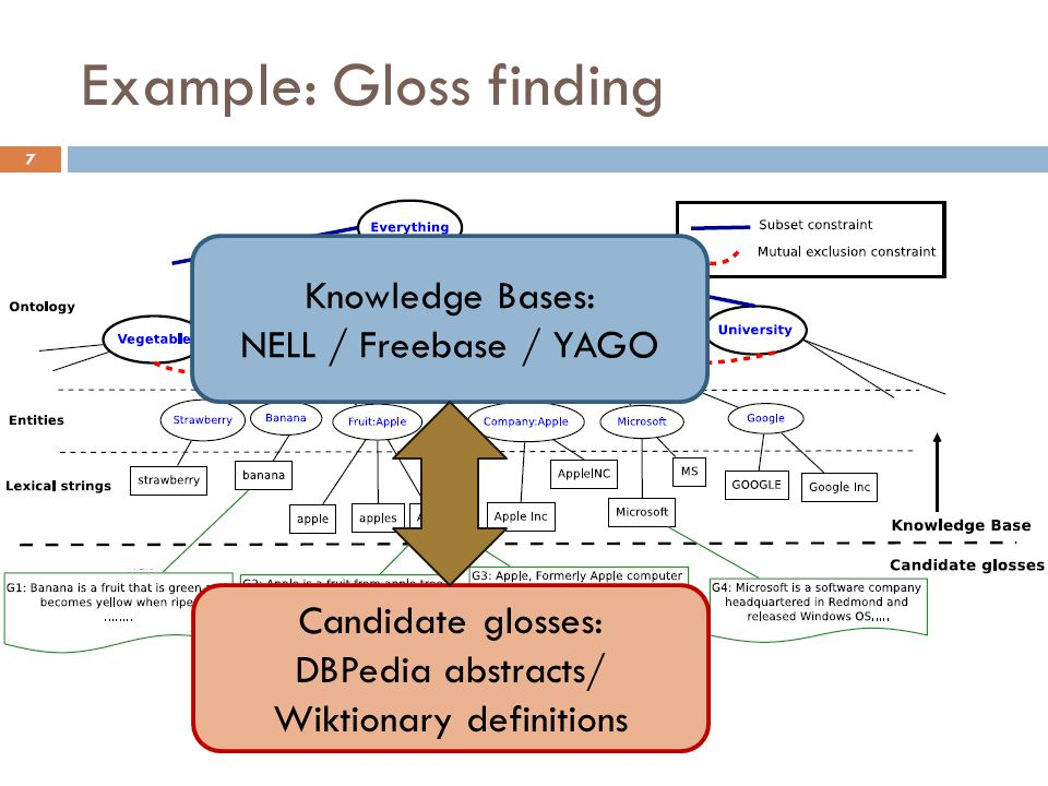 7 Knowledge Bases: NELL / Freebase / YAGO Candidate glosses: DBPedia abstracts/ Wiktionary definitions