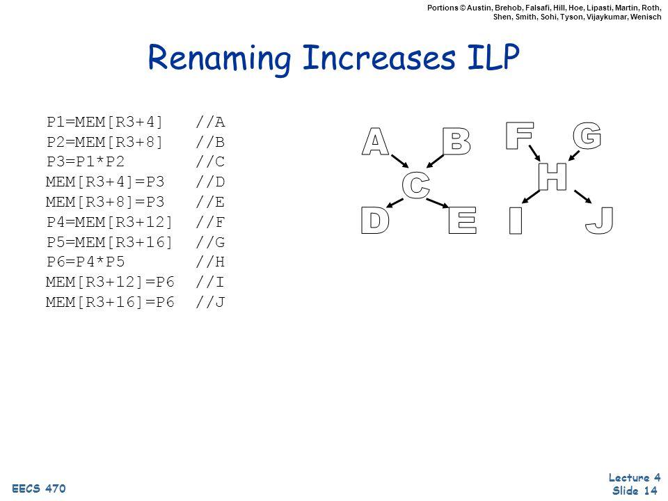 Lecture 4 Slide 14 EECS 470 Portions © Austin, Brehob, Falsafi, Hill, Hoe, Lipasti, Martin, Roth, Shen, Smith, Sohi, Tyson, Vijaykumar, Wenisch Renaming Increases ILP P1=MEM[R3+4] //A P2=MEM[R3+8] //B P3=P1*P2 //C MEM[R3+4]=P3 //D MEM[R3+8]=P3 //E P4=MEM[R3+12] //F P5=MEM[R3+16] //G P6=P4*P5 //H MEM[R3+12]=P6 //I MEM[R3+16]=P6 //J