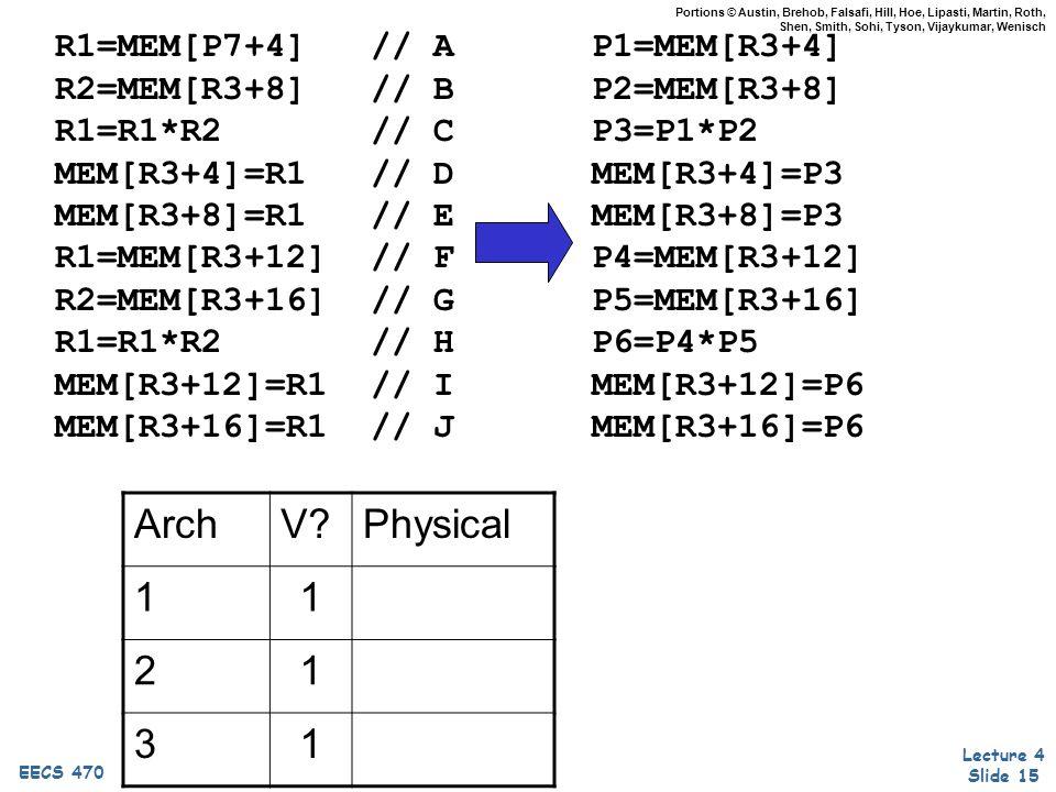 Lecture 4 Slide 15 EECS 470 Portions © Austin, Brehob, Falsafi, Hill, Hoe, Lipasti, Martin, Roth, Shen, Smith, Sohi, Tyson, Vijaykumar, Wenisch R1=MEM[P7+4] // A R2=MEM[R3+8] // B R1=R1*R2 // C MEM[R3+4]=R1 // D MEM[R3+8]=R1 // E R1=MEM[R3+12] // F R2=MEM[R3+16] // G R1=R1*R2 // H MEM[R3+12]=R1 // I MEM[R3+16]=R1 // J P1=MEM[R3+4] P2=MEM[R3+8] P3=P1*P2 MEM[R3+4]=P3 MEM[R3+8]=P3 P4=MEM[R3+12] P5=MEM[R3+16] P6=P4*P5 MEM[R3+12]=P6 MEM[R3+16]=P6 ArchV Physical 11 21 31