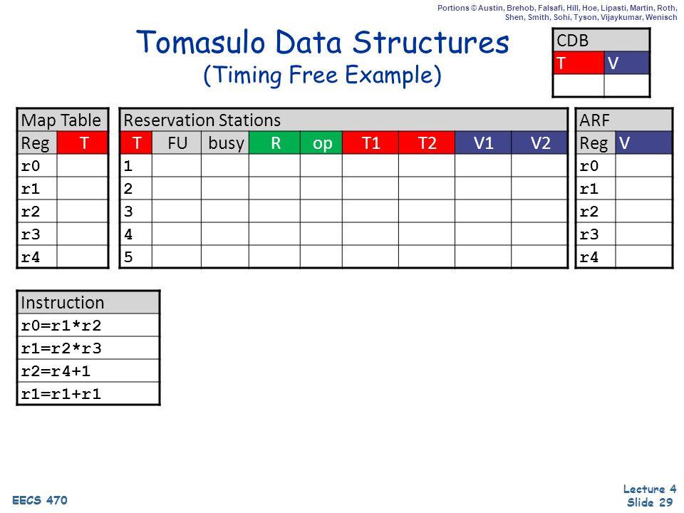 EECS 470 Lecture 4 Slide 29 EECS 470 Portions © Austin, Brehob, Falsafi, Hill, Hoe, Lipasti, Martin, Roth, Shen, Smith, Sohi, Tyson, Vijaykumar, Wenisch Tomasulo Data Structures (Timing Free Example) Map Table RegT r0 r1 r2 r3 r4 Reservation Stations TFUbusyRopT1T2V1V2 1 2 3 4 5 CDB TV ARF RegV r0 r1 r2 r3 r4 Instruction r0=r1*r2 r1=r2*r3 r2=r4+1 r1=r1+r1