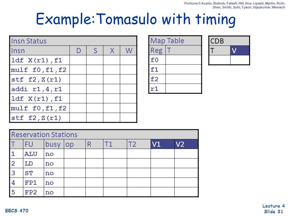 EECS 470 Lecture 4 Slide 31 EECS 470 Portions © Austin, Brehob, Falsafi, Hill, Hoe, Lipasti, Martin, Roth, Shen, Smith, Sohi, Tyson, Vijaykumar, Wenisch Example:Tomasulo with timing Insn Status InsnDSXW ldf X(r1),f1 mulf f0,f1,f2 stf f2,Z(r1) addi r1,4,r1 ldf X(r1),f1 mulf f0,f1,f2 stf f2,Z(r1) Map Table RegT f0 f1 f2 r1 Reservation Stations TFUbusyopRT1T2V1V2 1ALUno 2LDno 3STno 4FP1no 5FP2no CDB TV