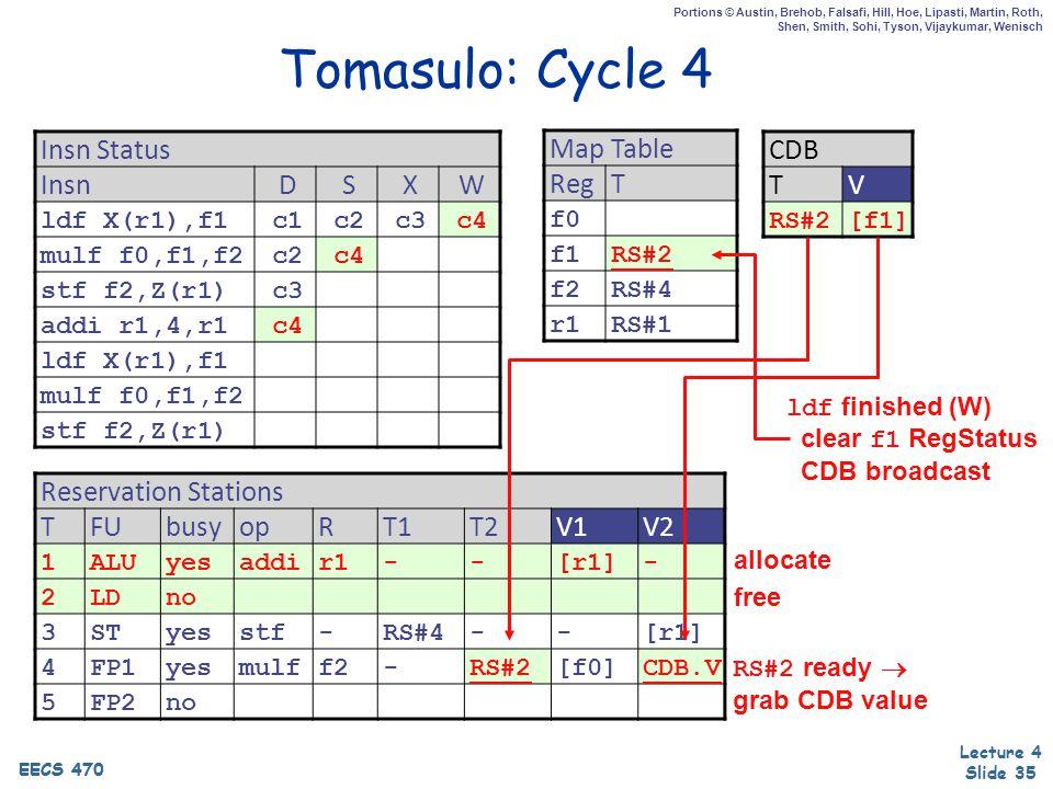 EECS 470 Lecture 4 Slide 35 EECS 470 Portions © Austin, Brehob, Falsafi, Hill, Hoe, Lipasti, Martin, Roth, Shen, Smith, Sohi, Tyson, Vijaykumar, Wenisch Tomasulo: Cycle 4 Insn Status InsnDSXW ldf X(r1),f1c1c2c3c4 mulf f0,f1,f2c2c4 stf f2,Z(r1)c3 addi r1,4,r1c4 ldf X(r1),f1 mulf f0,f1,f2 stf f2,Z(r1) Map Table RegT f0 f1RS#2 f2RS#4 r1RS#1 Reservation Stations TFUbusyopRT1T2V1V2 1ALUyesaddir1--[r1]- 2LDno 3STyesstf-RS#4--[r1] 4FP1yesmulff2-RS#2[f0]CDB.V 5FP2no CDB TV RS#2[f1] allocate ldf finished (W) clear f1 RegStatus CDB broadcast free RS#2 ready  grab CDB value
