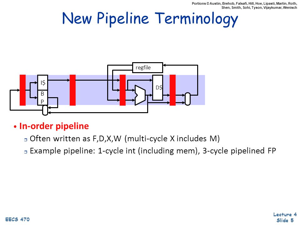 Lecture 4 Slide 5 EECS 470 Portions © Austin, Brehob, Falsafi, Hill, Hoe, Lipasti, Martin, Roth, Shen, Smith, Sohi, Tyson, Vijaykumar, Wenisch New Pipeline Terminology In-order pipeline r Often written as F,D,X,W (multi-cycle X includes M) r Example pipeline: 1-cycle int (including mem), 3-cycle pipelined FP regfile D$ I$ BPBP