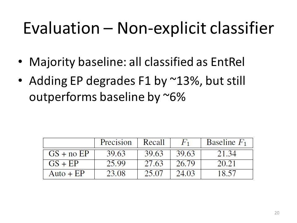 Evaluation – Non-explicit classifier Majority baseline: all classified as EntRel Adding EP degrades F1 by ~13%, but still outperforms baseline by ~6% 20