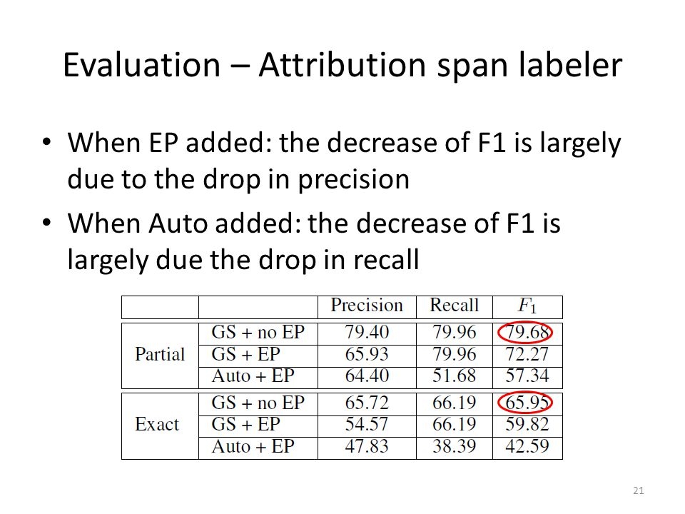 Evaluation – Attribution span labeler When EP added: the decrease of F1 is largely due to the drop in precision When Auto added: the decrease of F1 is largely due the drop in recall 21