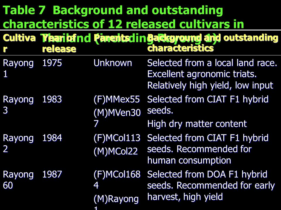 Table 7 Background and outstanding characteristics of 12 released cultivars in Thailand (including Rayong 1). Cultiva r Year of release Parents Backgr