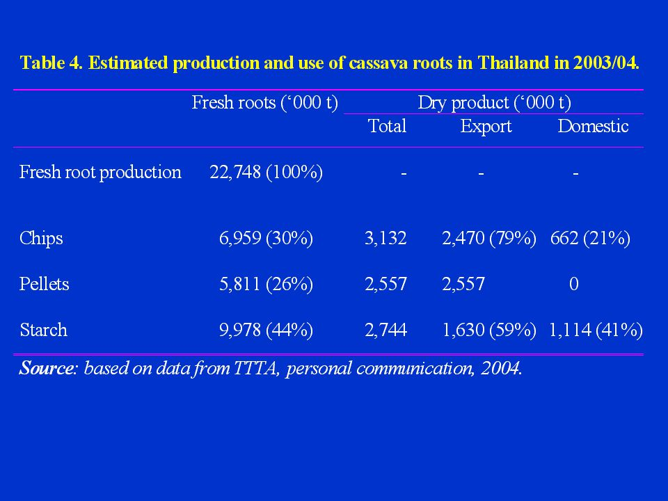 Table 5.Domestic use of cassava native starch in Thailand in 2003.