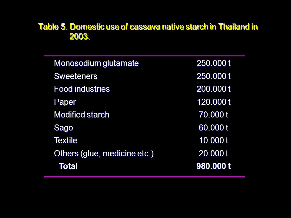 Table 5. Domestic use of cassava native starch in Thailand in 2003. Monosodium glutamate 250.000 t Sweeteners Food industries 200.000 t Paper 120.000