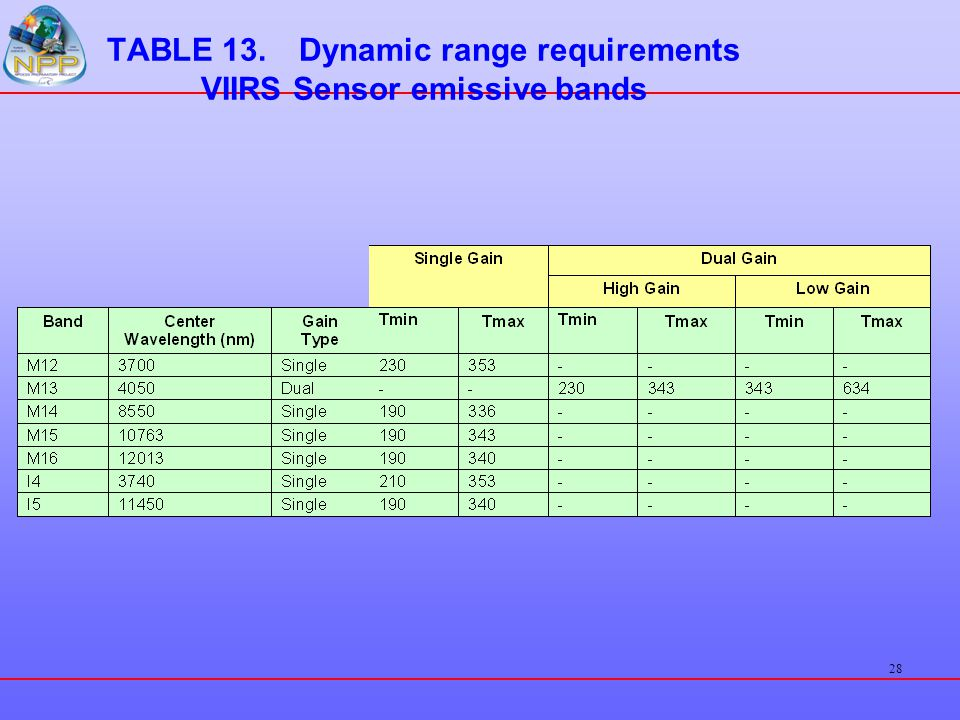28 TABLE 13.Dynamic range requirements VIIRS Sensor emissive bands