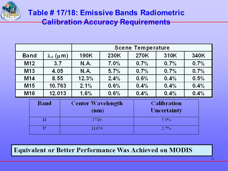 31 Table # 17/18: Emissive Bands Radiometric Calibration Accuracy Requirements Equivalent or Better Performance Was Achieved on MODIS