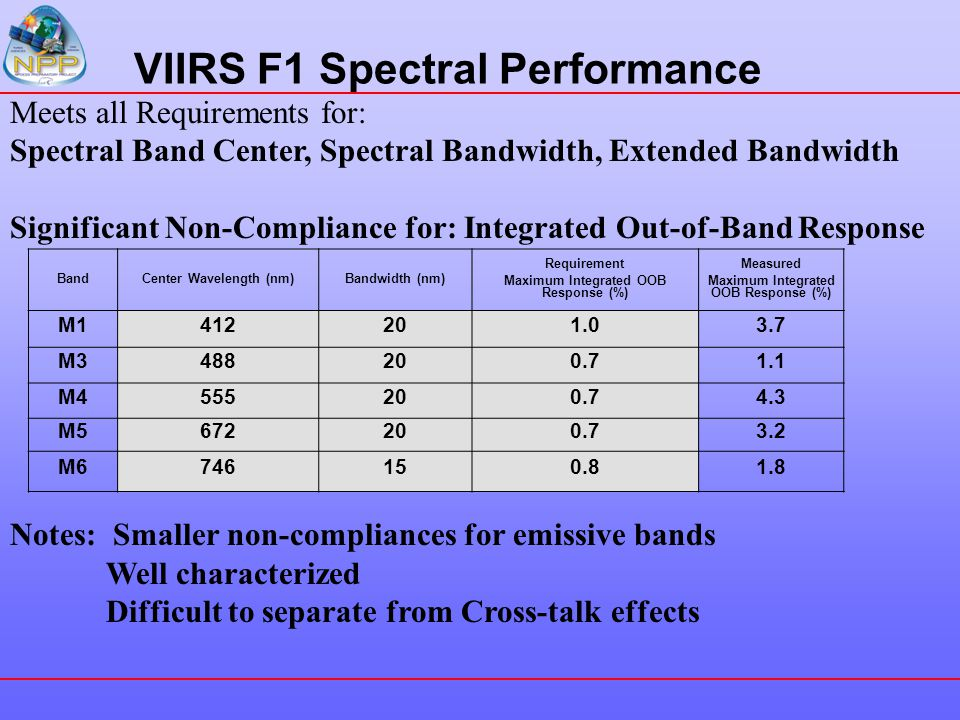VIIRS F1 Spectral Performance Meets all Requirements for: Spectral Band Center, Spectral Bandwidth, Extended Bandwidth Significant Non-Compliance for: