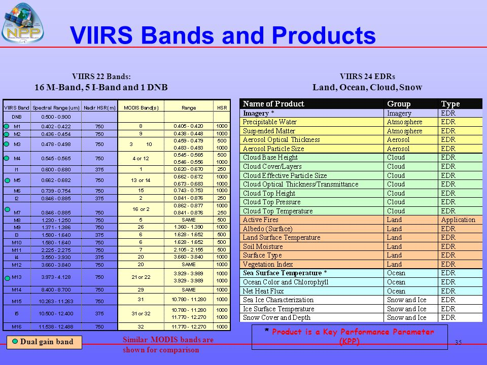 35 VIIRS Bands and Products Dual gain band VIIRS 22 Bands: 16 M-Band, 5 I-Band and 1 DNB VIIRS 24 EDRs Land, Ocean, Cloud, Snow * Product is a Key Per