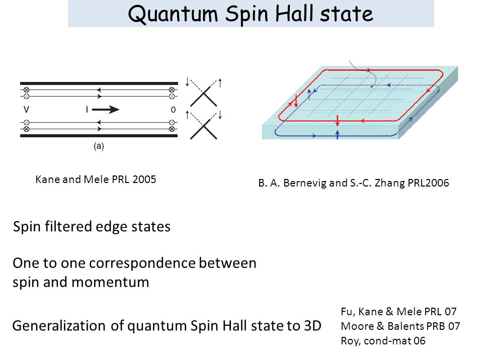 Quantum Spin Hall state Kane and Mele PRL 2005 Generalization of quantum Spin Hall state to 3D Fu, Kane & Mele PRL 07 Moore & Balents PRB 07 Roy, cond-mat 06 One to one correspondence between spin and momentum B.