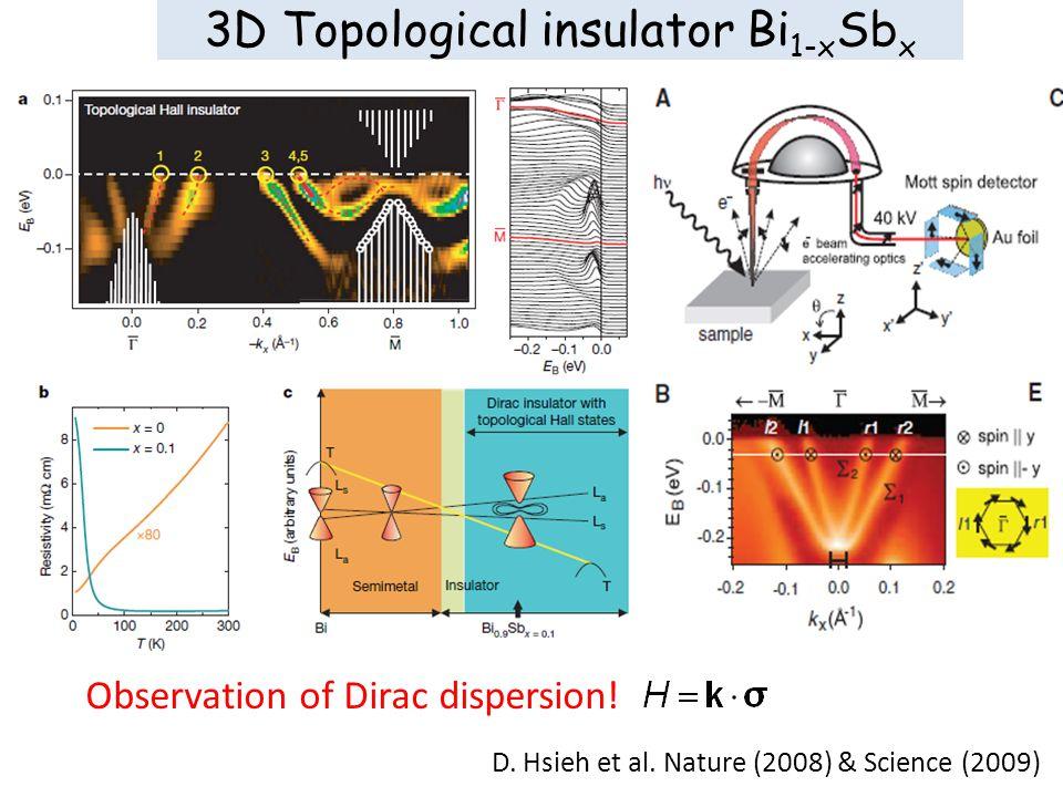 3D Topological insulator Bi 1-x Sb x D. Hsieh et al.