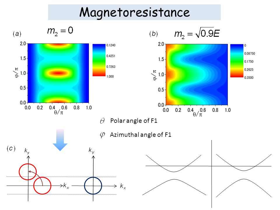 Magnetoresistance in pn junction Azimuthal angle of F1 Polar angle of F1