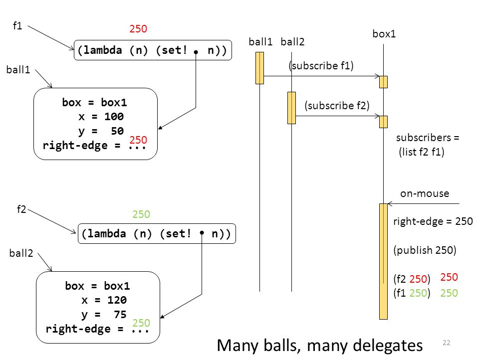 box = box1 x = 120 y = 75 right-edge =... ball2 f2 (lambda (n) (set.