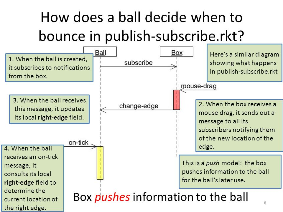 How does a ball decide when to bounce in publish-subscribe.rkt.
