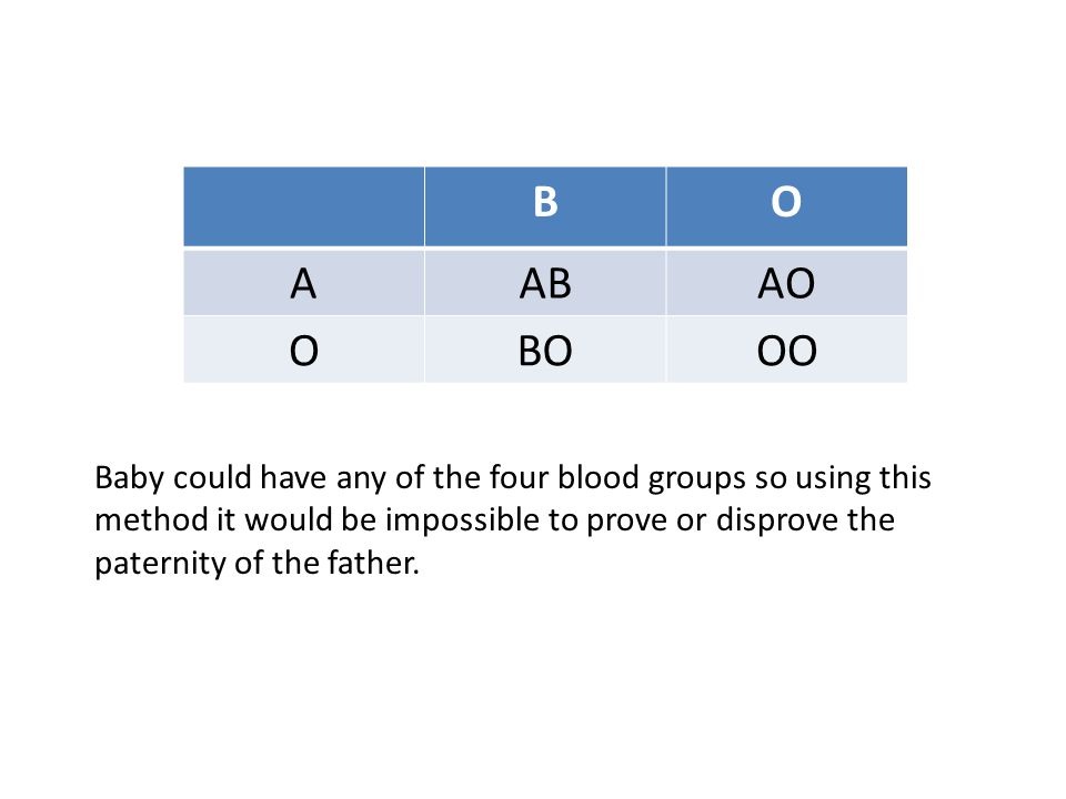 BO AABAO OBOOO Baby could have any of the four blood groups so using this method it would be impossible to prove or disprove the paternity of the father.