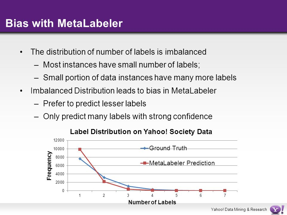 Yahoo! Data Mining & Research Bias with MetaLabeler The distribution of number of labels is imbalanced –Most instances have small number of labels; –S