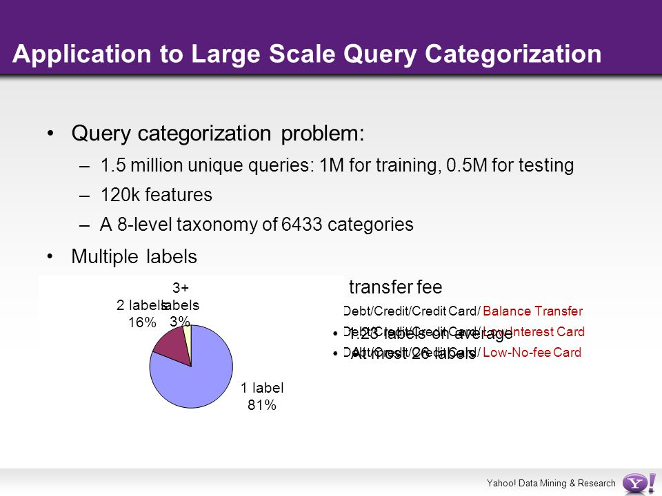 Yahoo! Data Mining & Research Application to Large Scale Query Categorization Query categorization problem: –1.5 million unique queries: 1M for traini