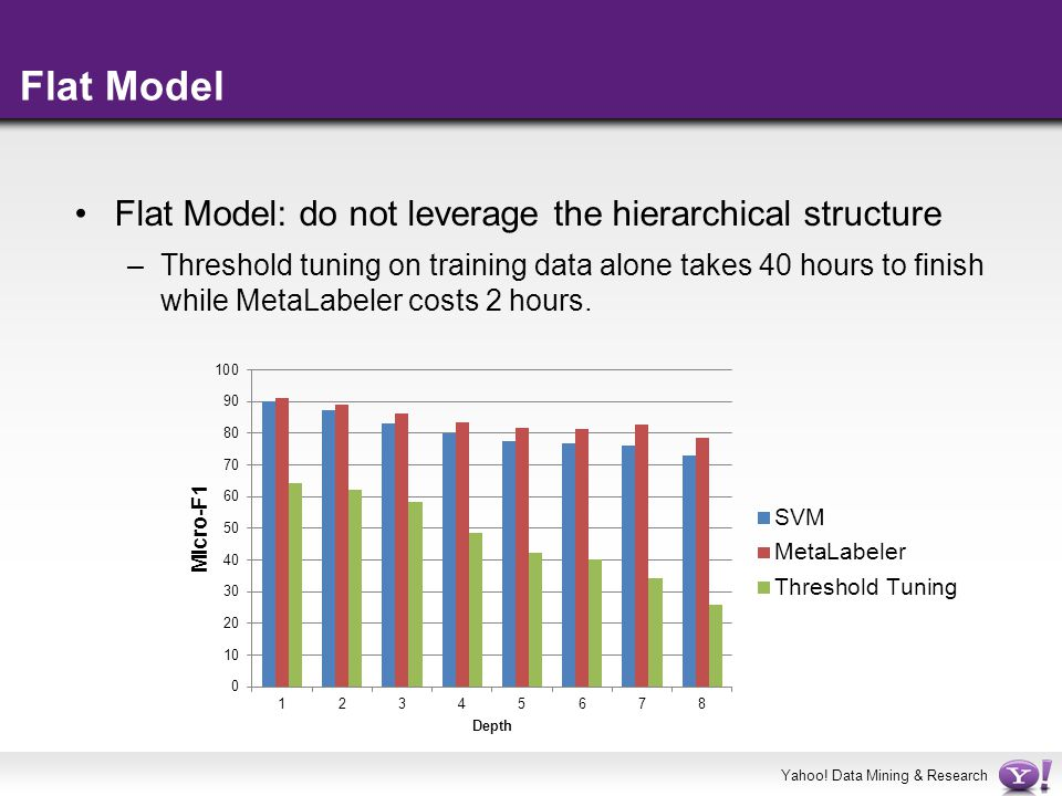 Yahoo! Data Mining & Research Flat Model Flat Model: do not leverage the hierarchical structure –Threshold tuning on training data alone takes 40 hour