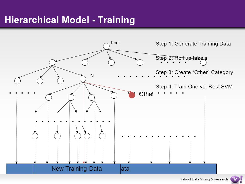 Yahoo! Data Mining & Research Hierarchical Model - Training Root............................. Training Data N New Training Data Step 1: Generate Train