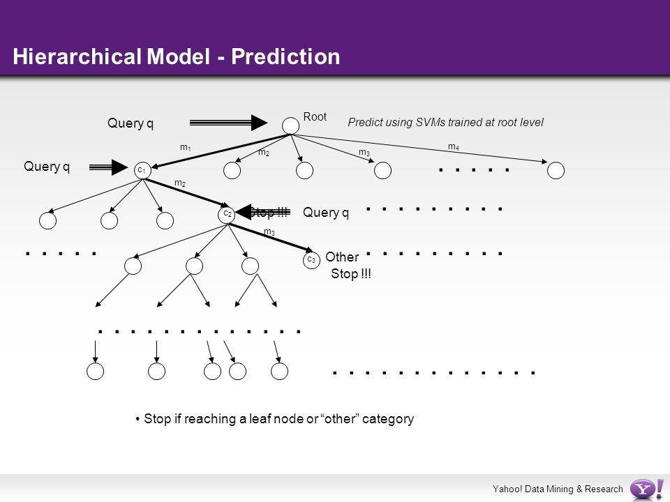 Yahoo! Data Mining & Research Hierarchical Model - Prediction Root......................................... Query q Predict using SVMs trained at root
