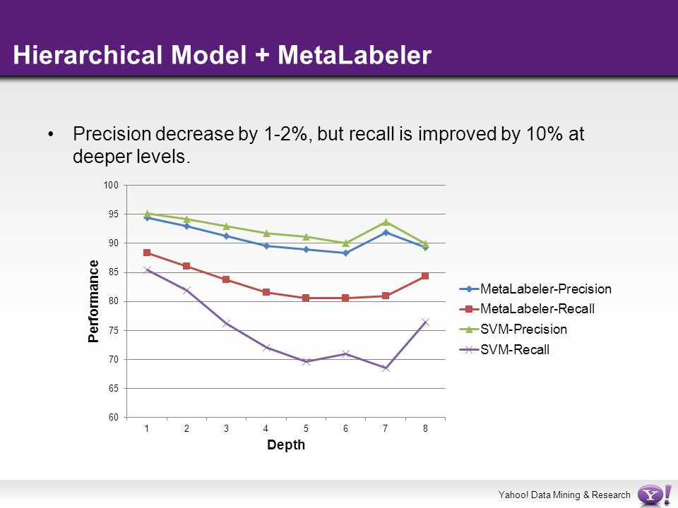 Yahoo! Data Mining & Research Hierarchical Model + MetaLabeler Precision decrease by 1-2%, but recall is improved by 10% at deeper levels.