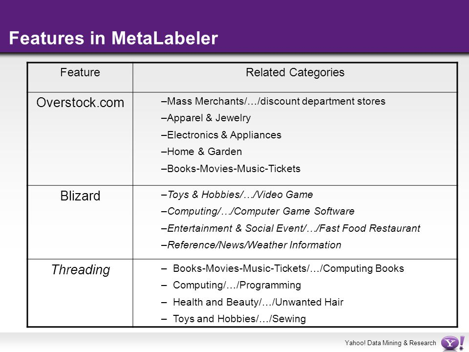 Yahoo! Data Mining & Research Features in MetaLabeler FeatureRelated Categories Overstock.com –Mass Merchants/…/discount department stores –Apparel &