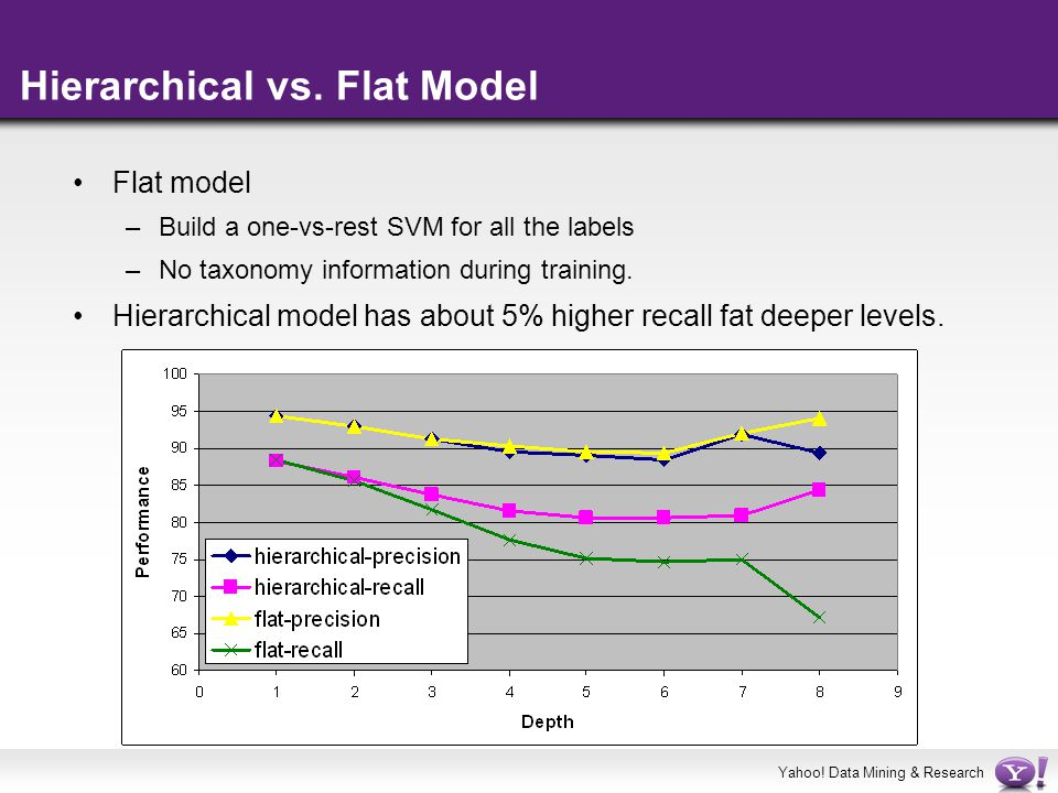 Yahoo! Data Mining & Research Hierarchical vs. Flat Model Flat model –Build a one-vs-rest SVM for all the labels –No taxonomy information during train