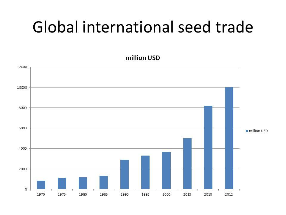 Global international seed trade