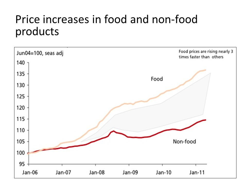 Price increases in food and non-food products
