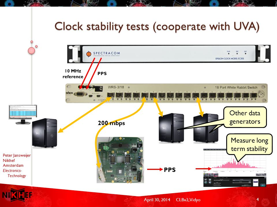 April 30, 2014CLBv2, Vidyo Peter Jansweijer Nikhef Amsterdam Electronics- Technology Clock stability tests (cooperate with UVA) 4 10 MHz reference PPS 200 mbps PPS Other data generators Measure long term stability