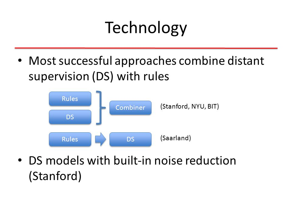 Technology Most successful approaches combine distant supervision (DS) with rules DS models with built-in noise reduction (Stanford) Rules DS Combiner Rules DS (Stanford, NYU, BIT) (Saarland)